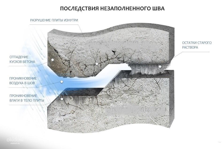 Герметизация внешних швов в панельных домах